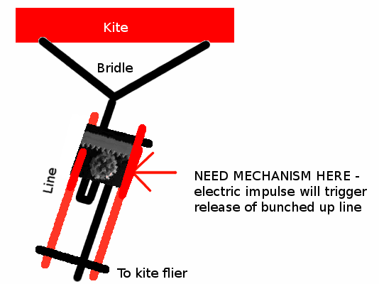 Bridle mechanism
